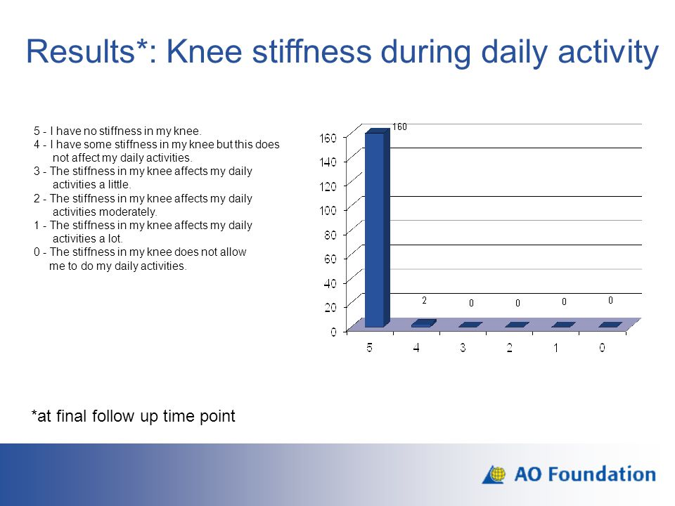 Results*: Knee stiffness during daily activity