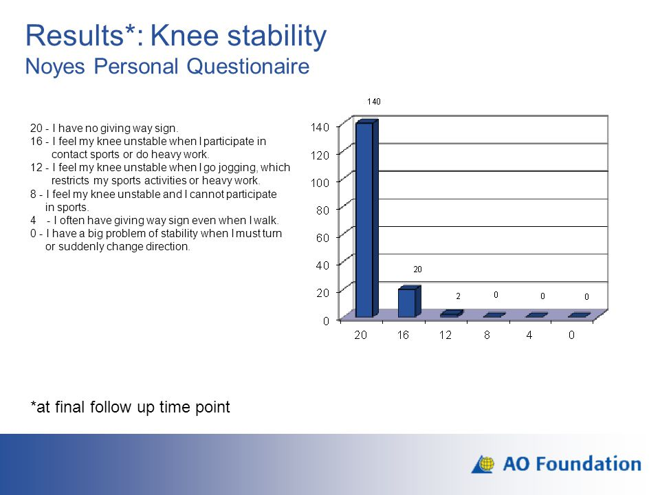 Results*: Knee stability Noyes Personal Questionaire