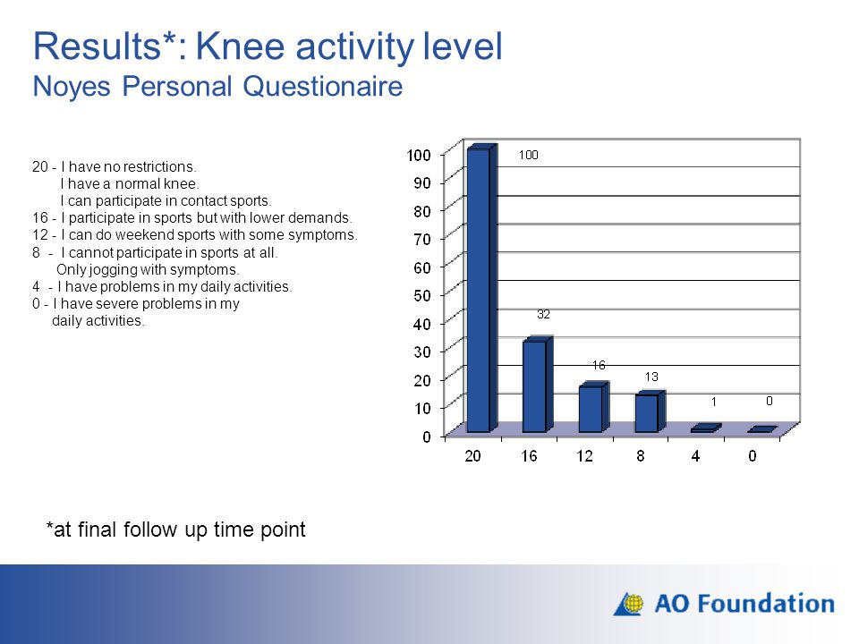 Results*: Knee activity level Noyes Personal Questionaire