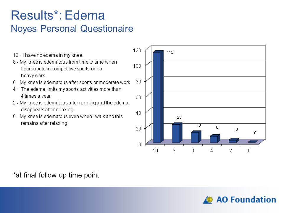 Results*: Edema Noyes Personal Questionaire
