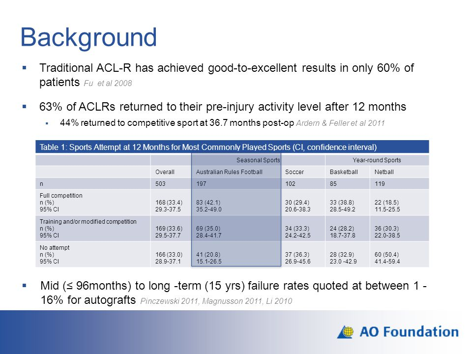 Background Traditional ACL-R has achieved good-to-excellent results in only 60% of patients Fu et al 2008.