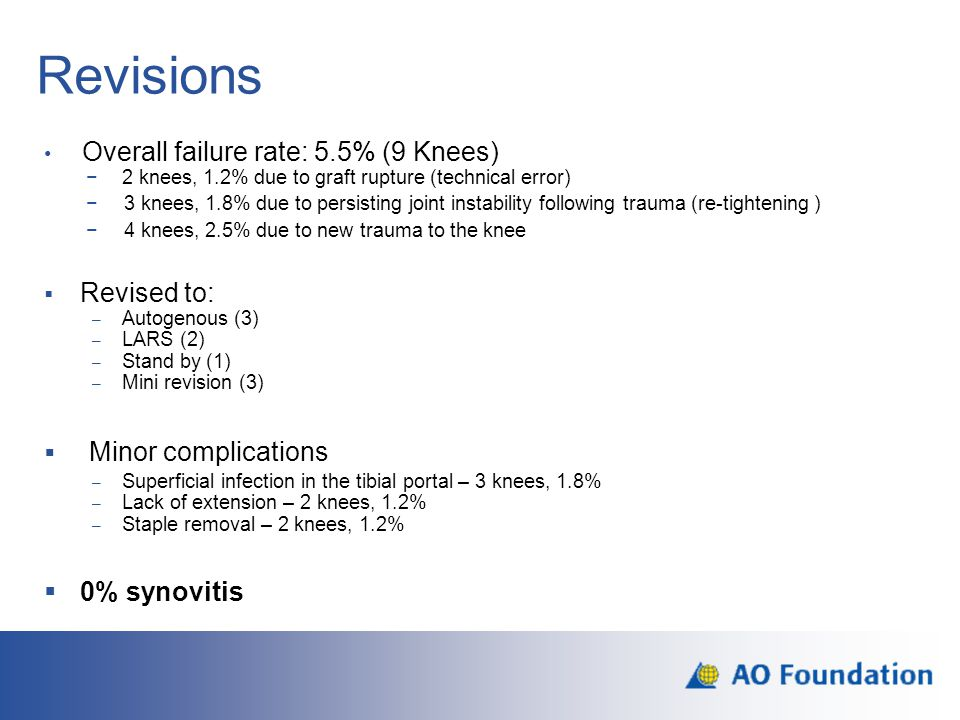 Revisions Minor complications Overall failure rate: 5.5% (9 Knees)