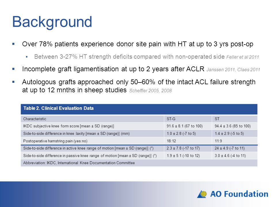 Background Over 78% patients experience donor site pain with HT at up to 3 yrs post-op.
