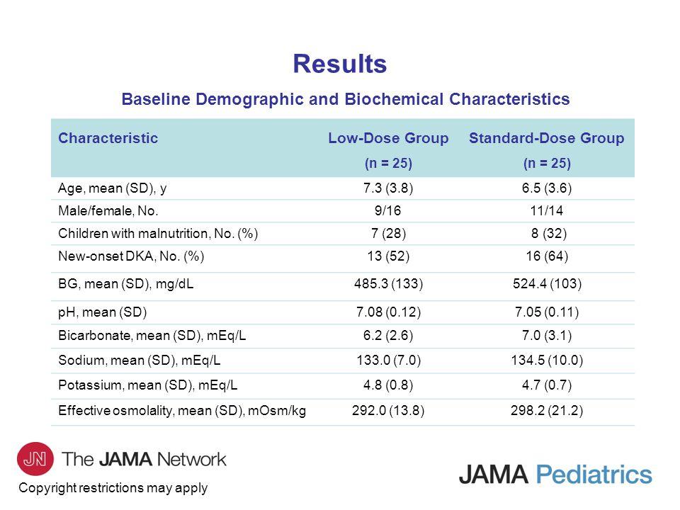 Baseline Demographic and Biochemical Characteristics