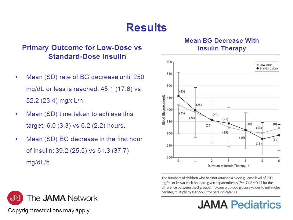 Primary Outcome for Low-Dose vs Standard-Dose Insulin