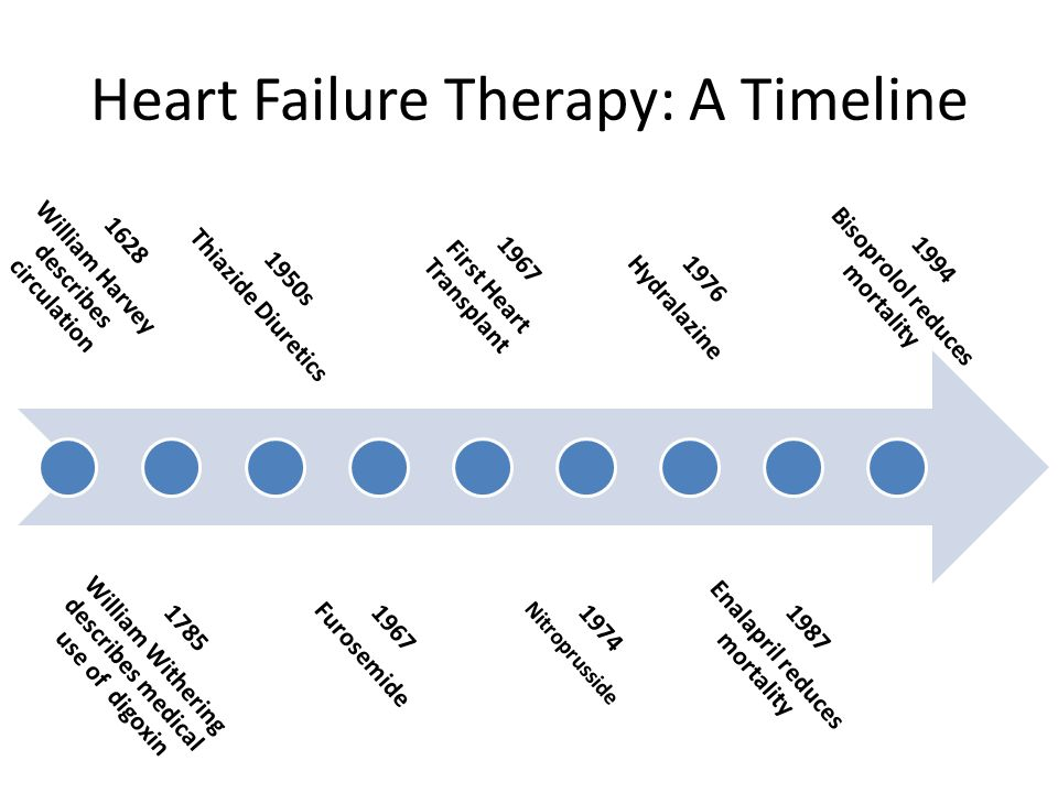 Heart Failure Therapy: A Timeline