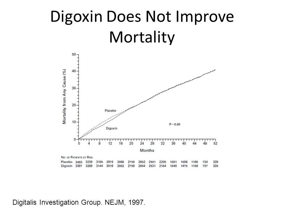 Digoxin Does Not Improve Mortality
