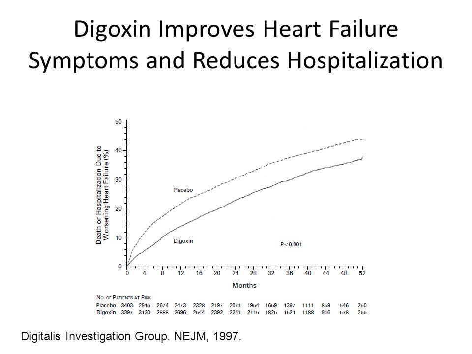 Digoxin Improves Heart Failure Symptoms and Reduces Hospitalization