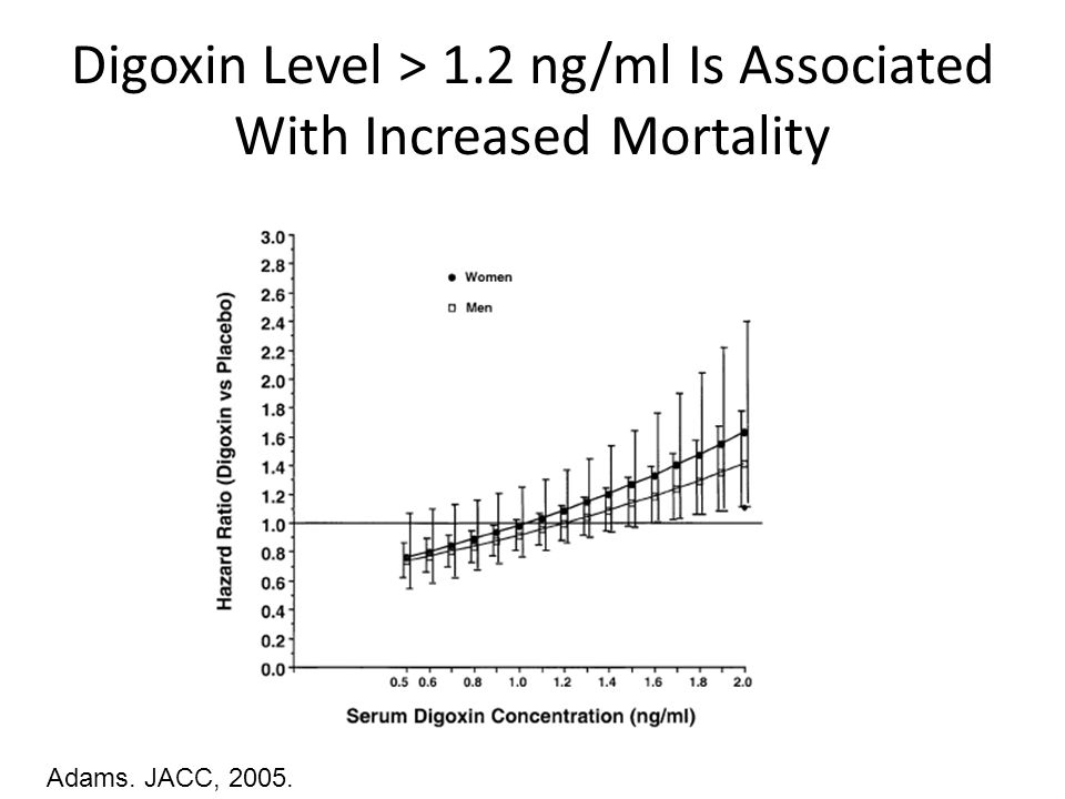 Digoxin Level > 1.2 ng/ml Is Associated With Increased Mortality