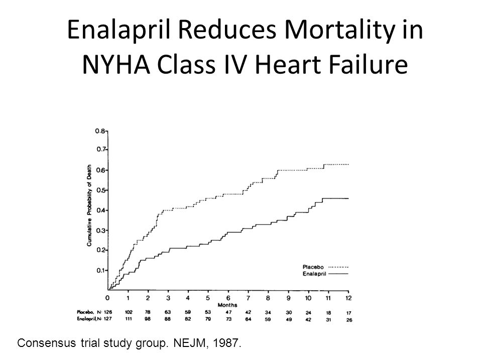 Enalapril Reduces Mortality in NYHA Class IV Heart Failure