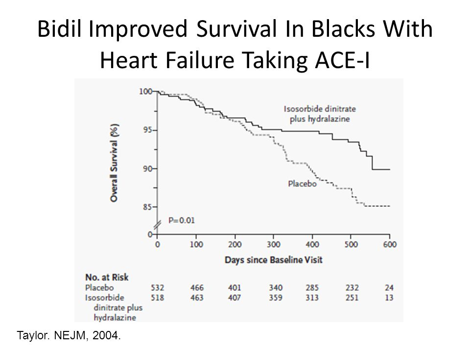 Bidil Improved Survival In Blacks With Heart Failure Taking ACE-I