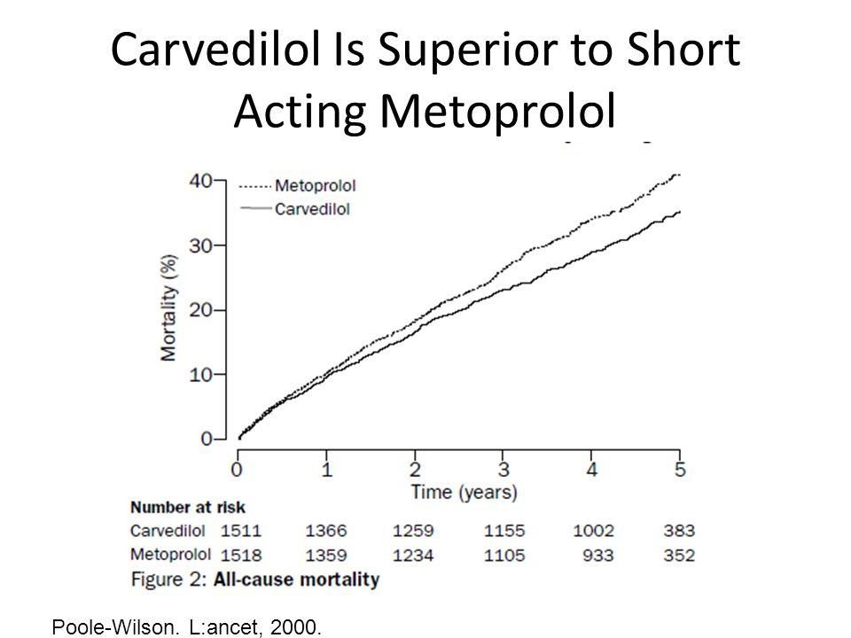 Carvedilol Is Superior to Short Acting Metoprolol