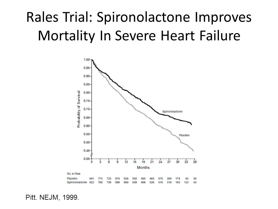 Rales Trial: Spironolactone Improves Mortality In Severe Heart Failure