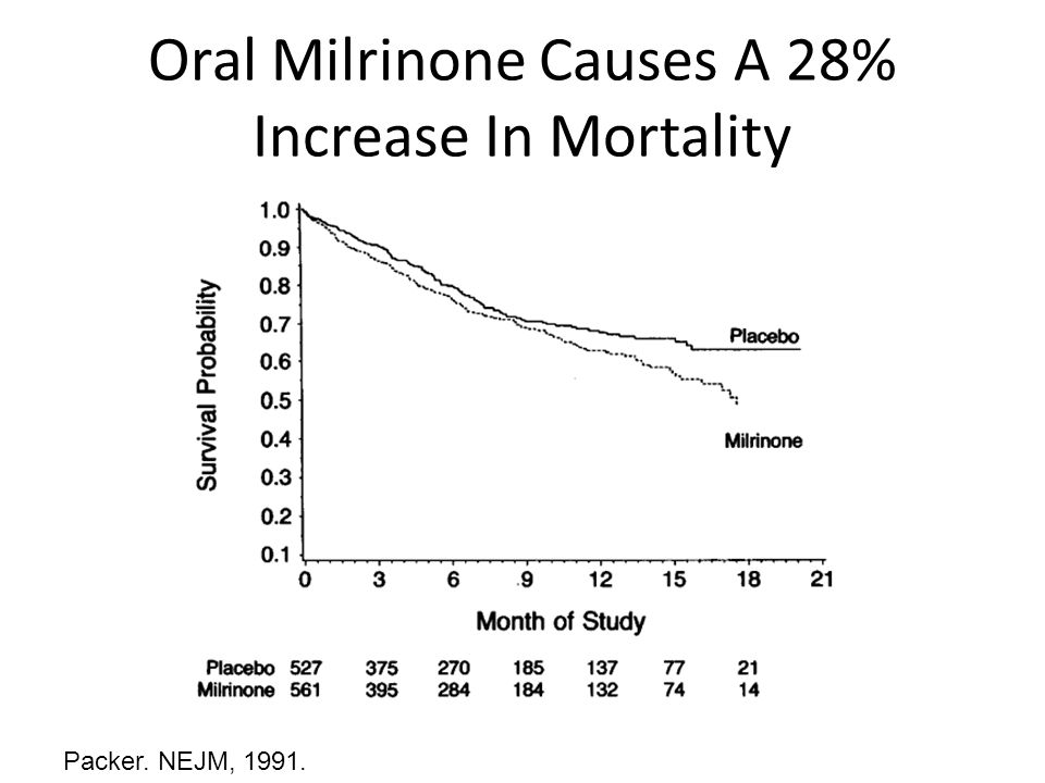 Oral Milrinone Causes A 28% Increase In Mortality