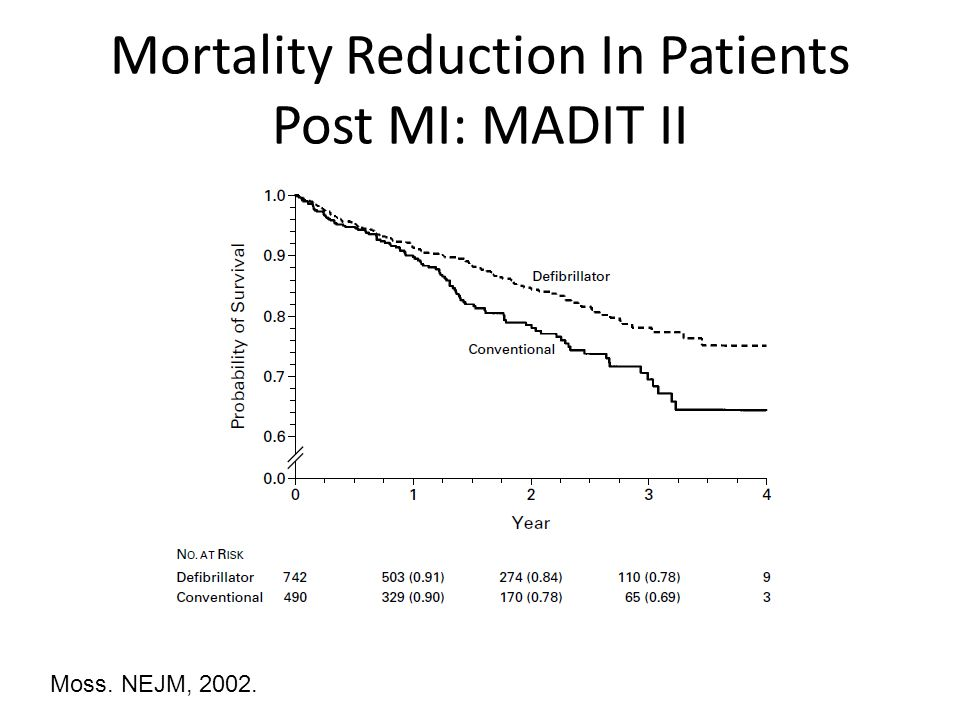 Mortality Reduction In Patients Post MI: MADIT II