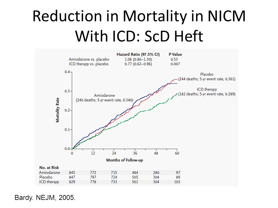 Reduction in Mortality in NICM With ICD: ScD Heft