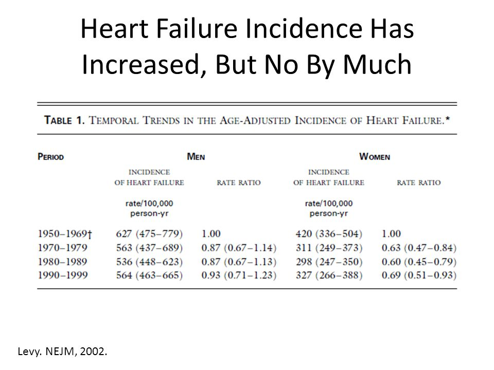 Heart Failure Incidence Has Increased, But No By Much