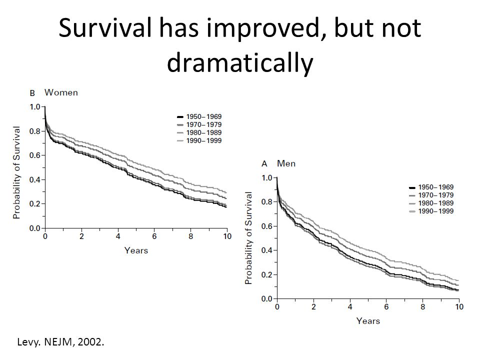 Survival has improved, but not dramatically