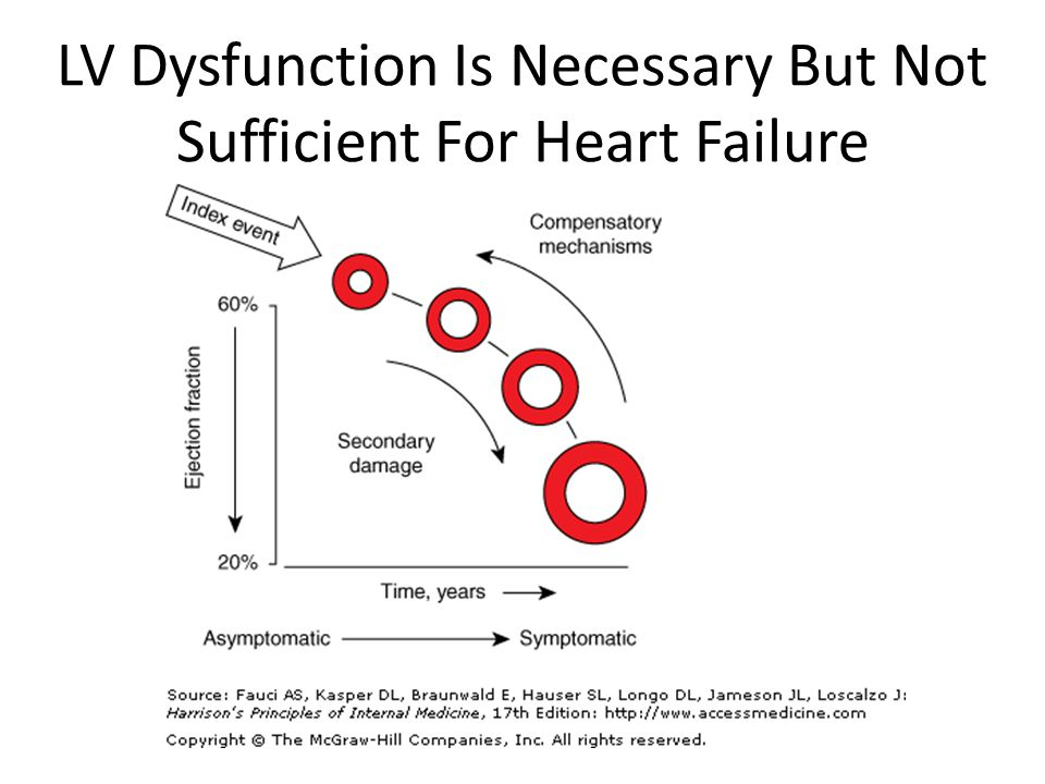 LV Dysfunction Is Necessary But Not Sufficient For Heart Failure