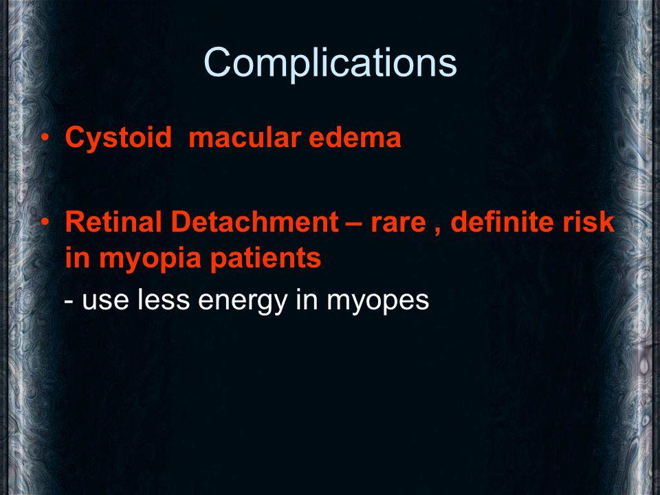 Complications Cystoid macular edema