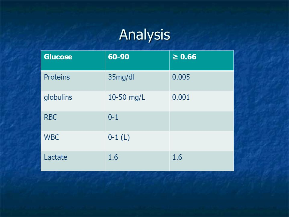 Analysis Glucose 60-90 ≥ 0.66 Proteins 35mg/dl 0.005 globulins