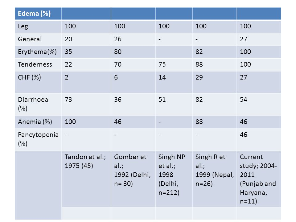 Edema (%) Leg. 100. General. 20. 26. - 27. Erythema(%) 35. 80. 82. Tenderness. 22. 70.