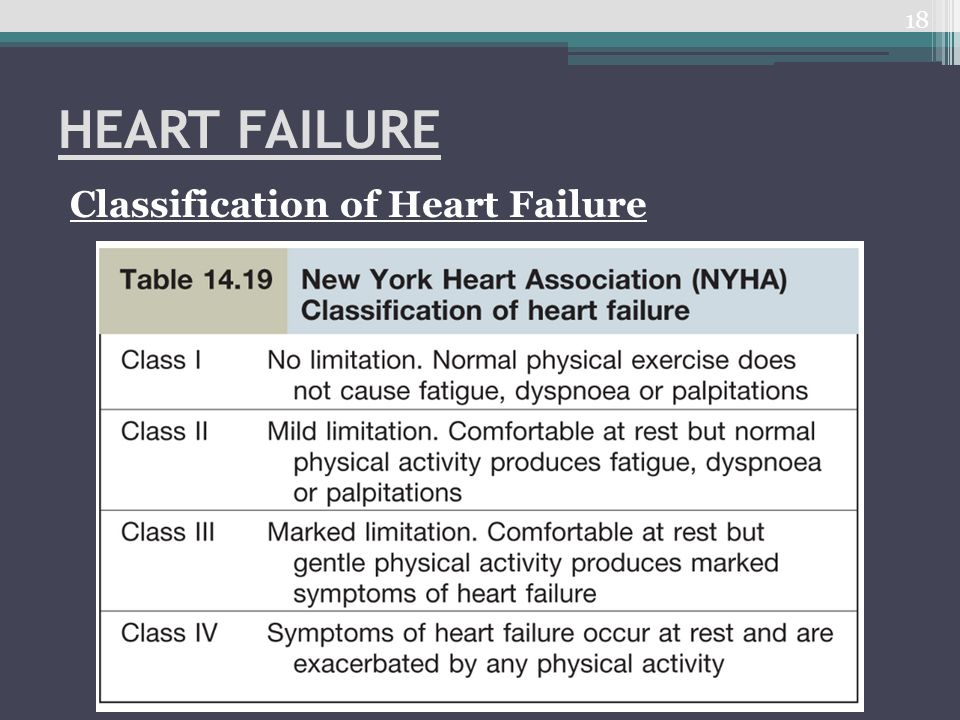 HEART FAILURE Classification of Heart Failure