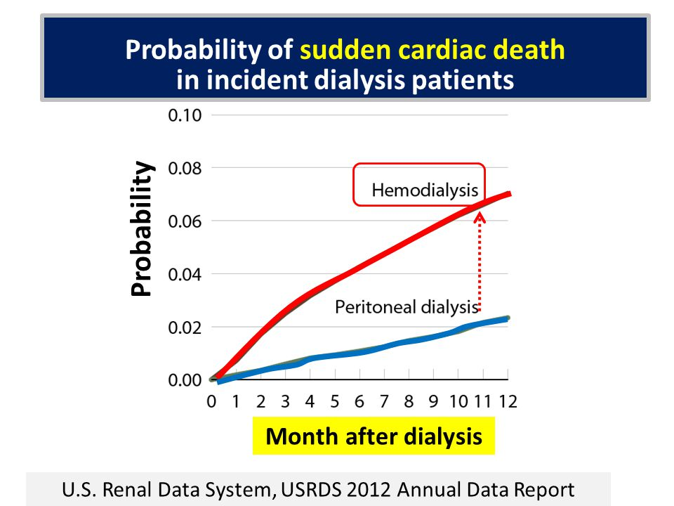 Probability of sudden cardiac death in incident dialysis patients