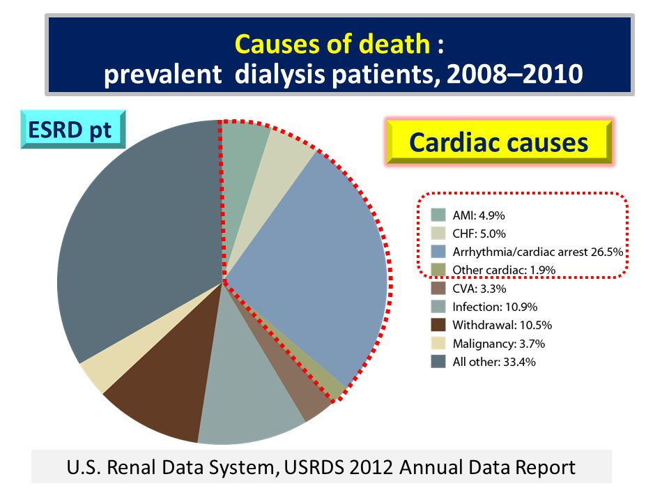 Causes of death : prevalent dialysis patients, 2008–2010