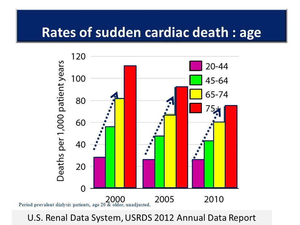 Rates of sudden cardiac death : age