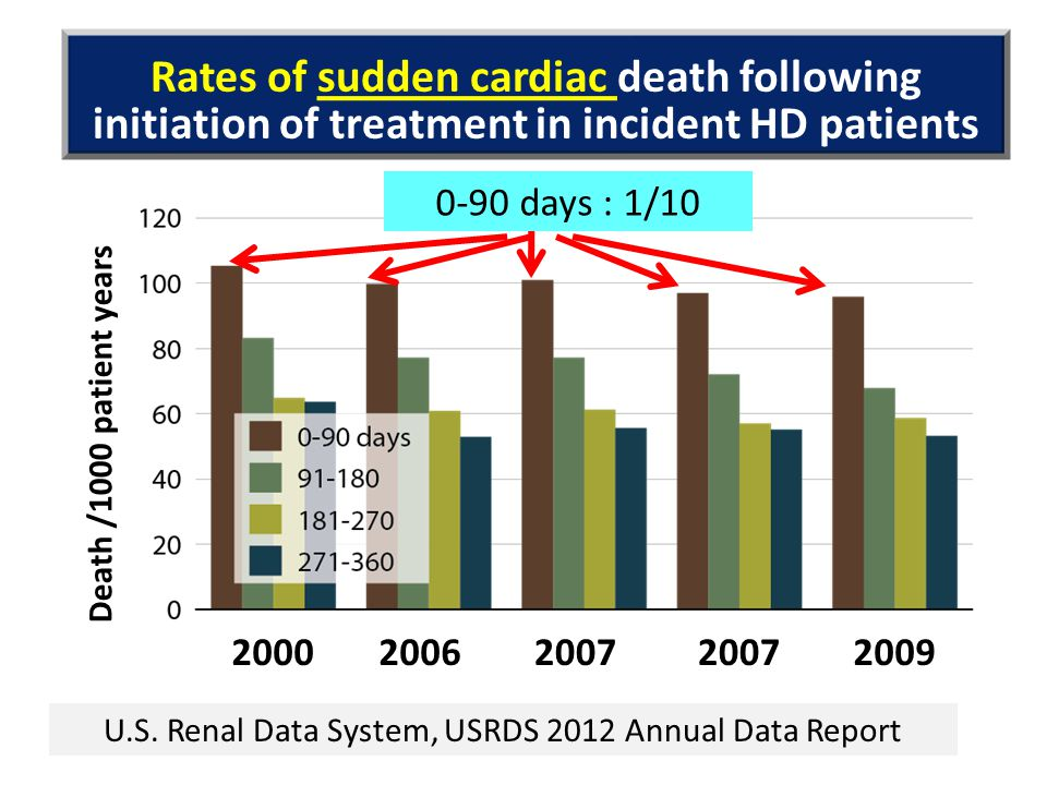 U.S. Renal Data System, USRDS 2012 Annual Data Report