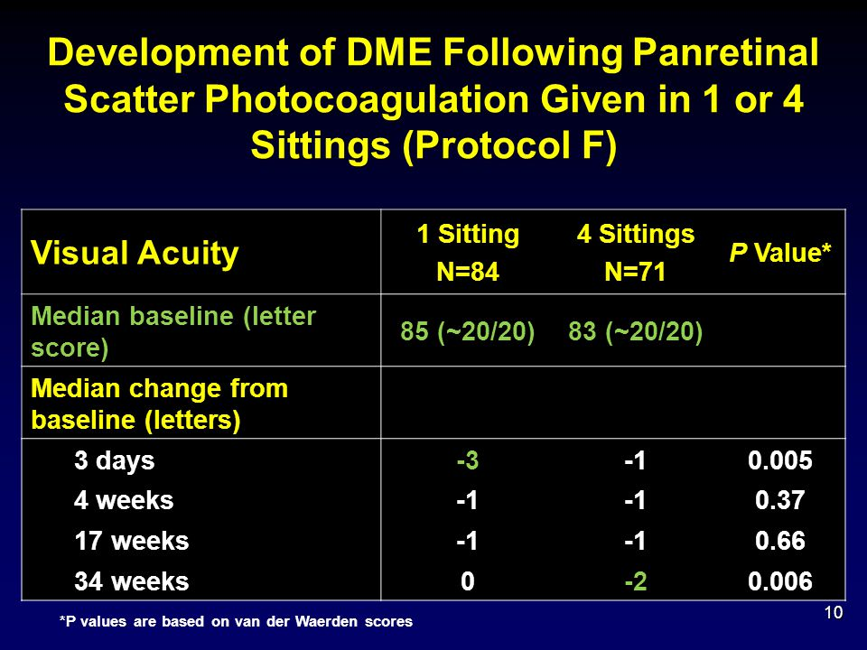 Development of DME Following Panretinal Scatter Photocoagulation Given in 1 or 4 Sittings (Protocol F)