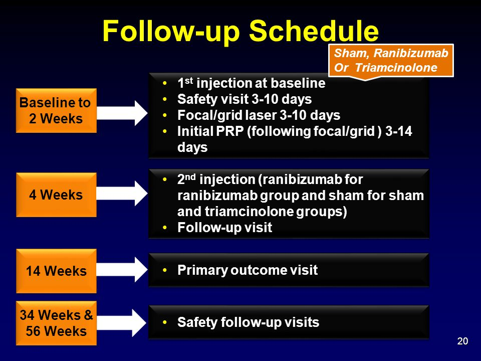 Follow-up Schedule 1st injection at baseline Safety visit 3-10 days