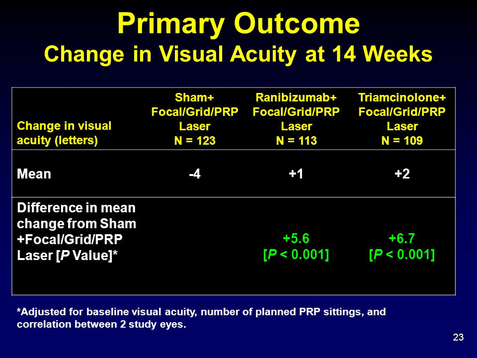 Change in Visual Acuity at 14 Weeks