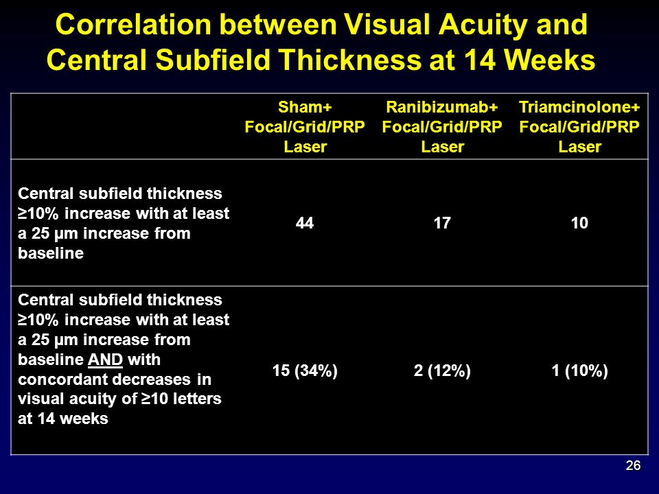 Correlation between Visual Acuity and Central Subfield Thickness at 14 Weeks