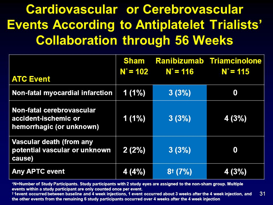Cardiovascular or Cerebrovascular Events According to Antiplatelet Trialists' Collaboration through 56 Weeks