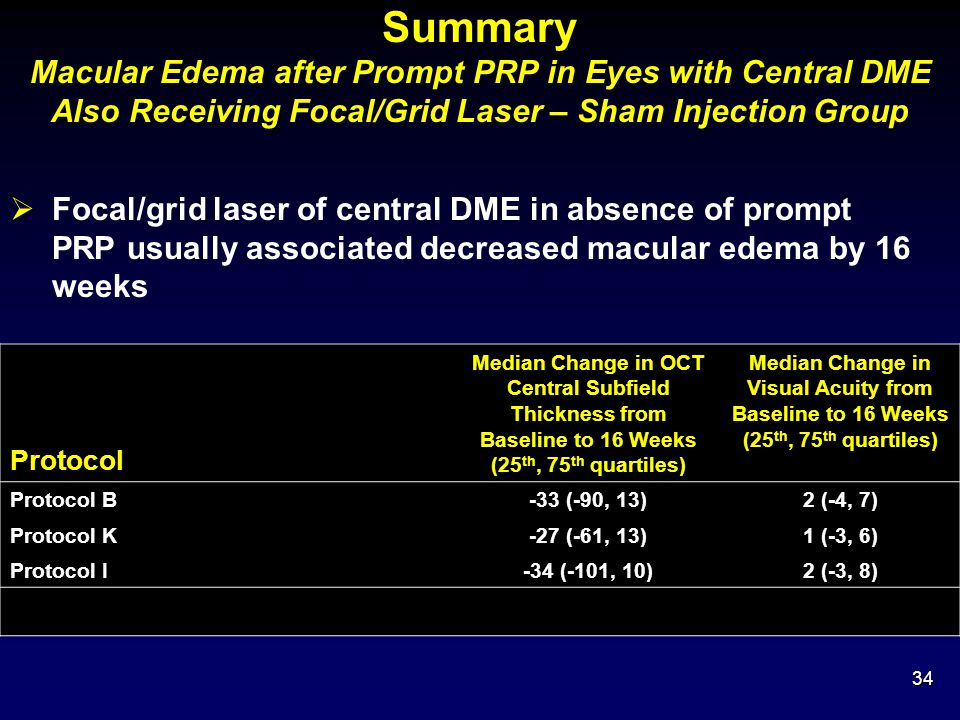 Median Change in Visual Acuity from Baseline to 16 Weeks