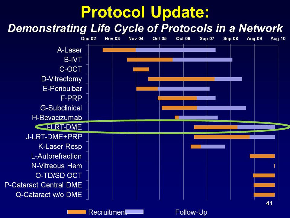 Protocol Update: Demonstrating Life Cycle of Protocols in a Network