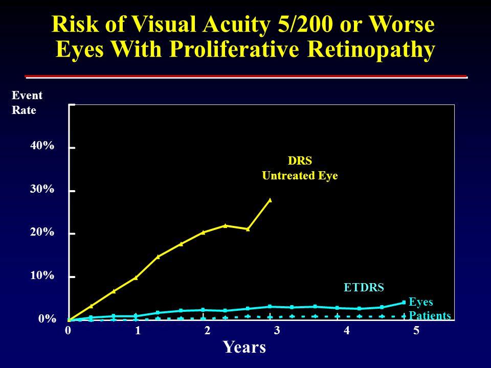 Eyes With Proliferative Retinopathy