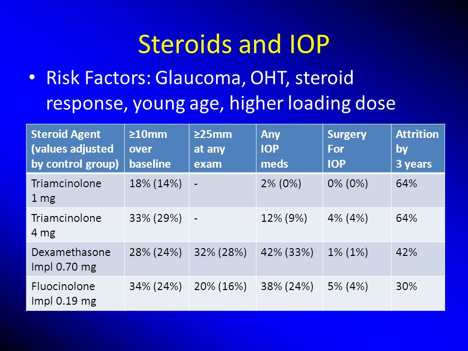 Steroids and IOP Risk Factors: Glaucoma, OHT, steroid response, young age, higher loading dose. Steroid Agent.