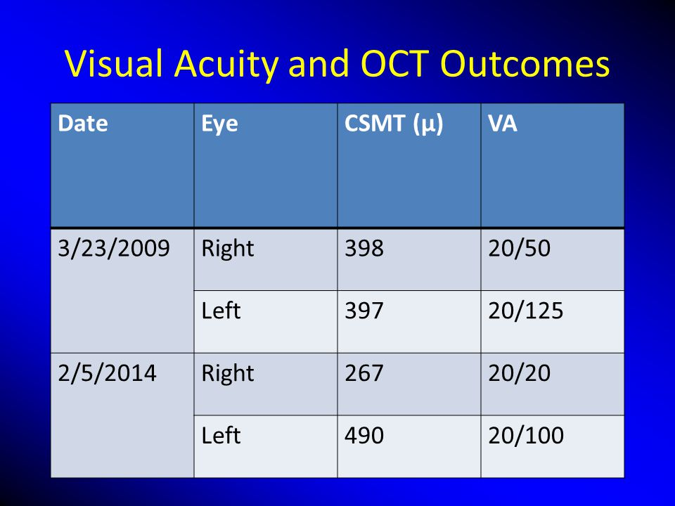Visual Acuity and OCT Outcomes