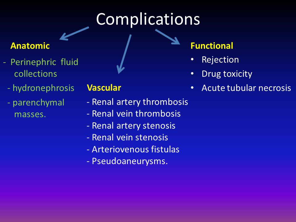 Complications Anatomic Functional Rejection Drug toxicity