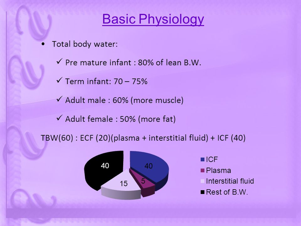 Basic Physiology Total body water: