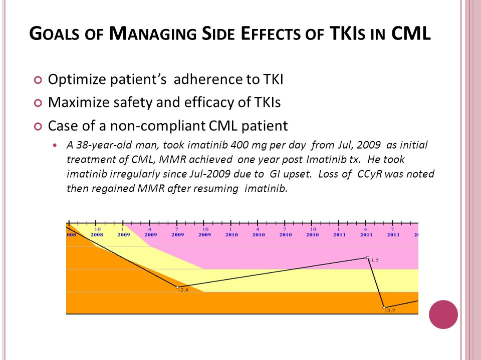Goals of Managing Side Effects of TKIs in CML