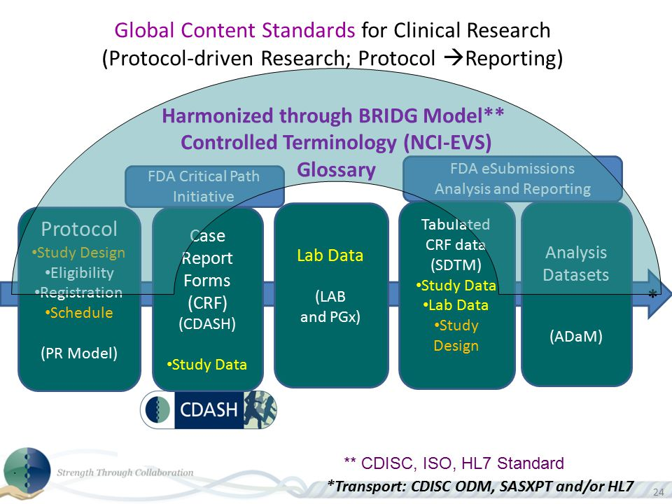Harmonized through BRIDG Model** Controlled Terminology (NCI-EVS)