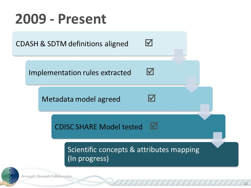 2009 - Present CDASH & SDTM definitions aligned 