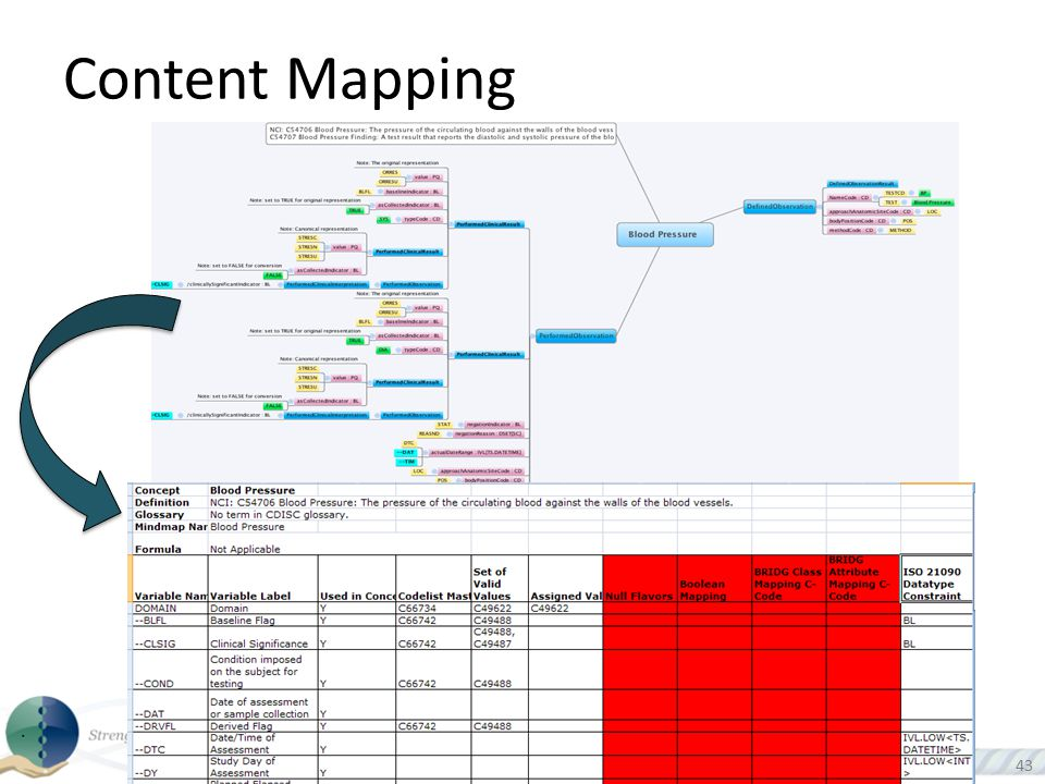 Content Mapping Current process. Transforming SDTM and CDASH into scientific concept structured metadata.