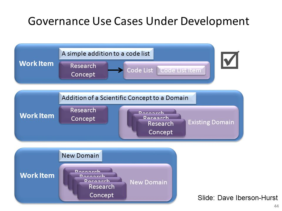 Governance Use Cases Under Development