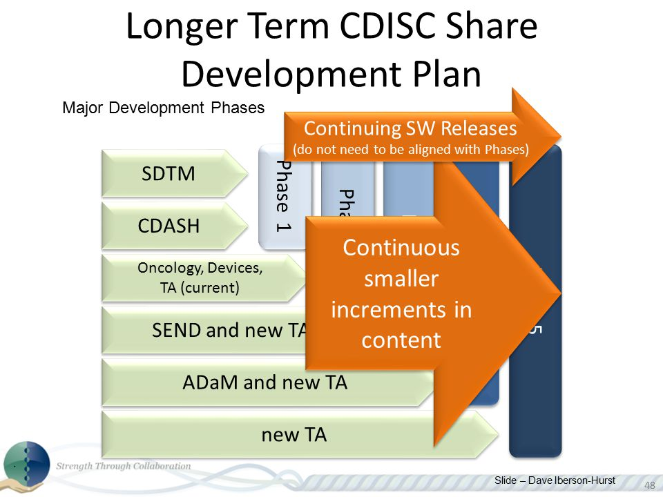 Longer Term CDISC Share Development Plan