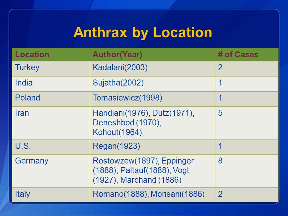 Anthrax by Location Location Author(Year) # of Cases Turkey